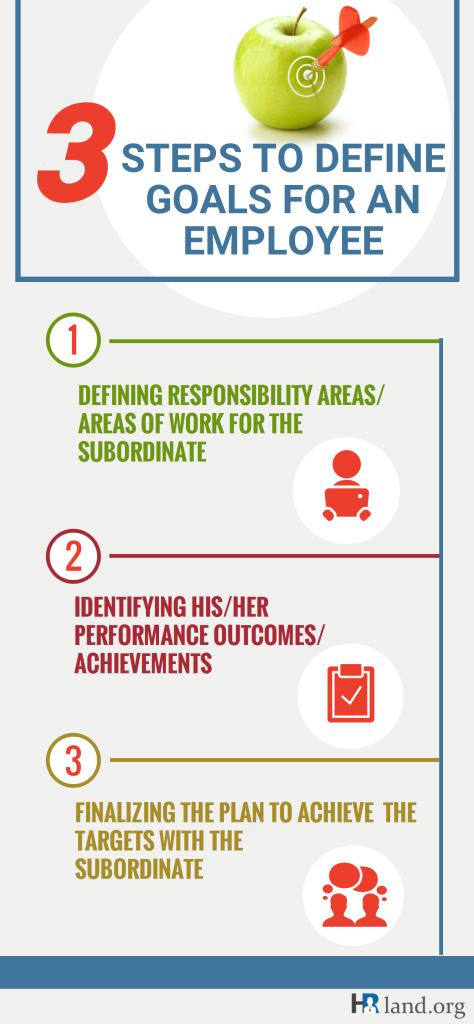 3 steps to define goals