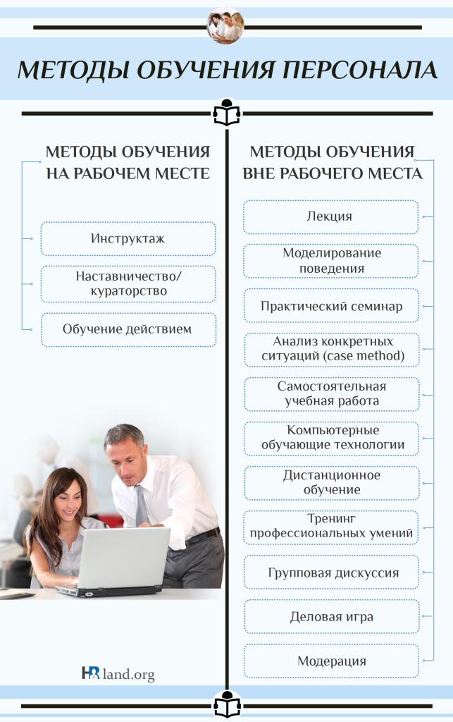 Как создать методику обучения