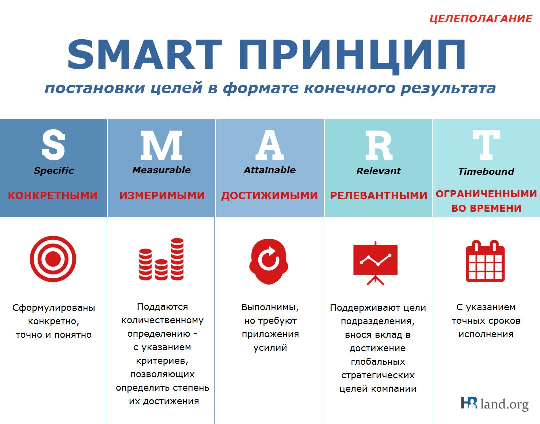 SMART-принцип