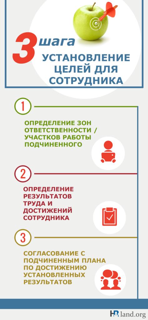 3 шага_установление целей для сотрудника