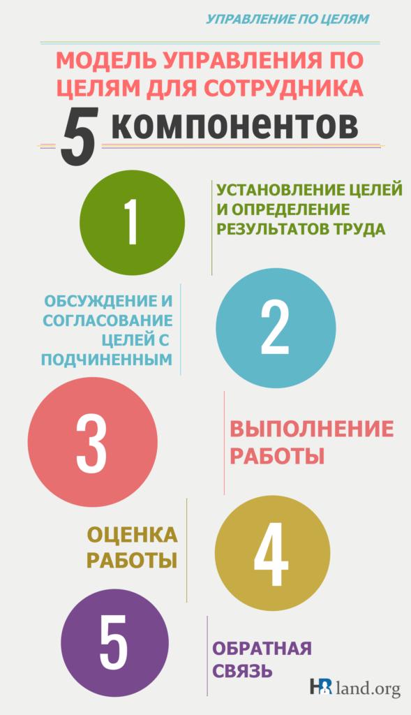 Управления по целям для сотрудника