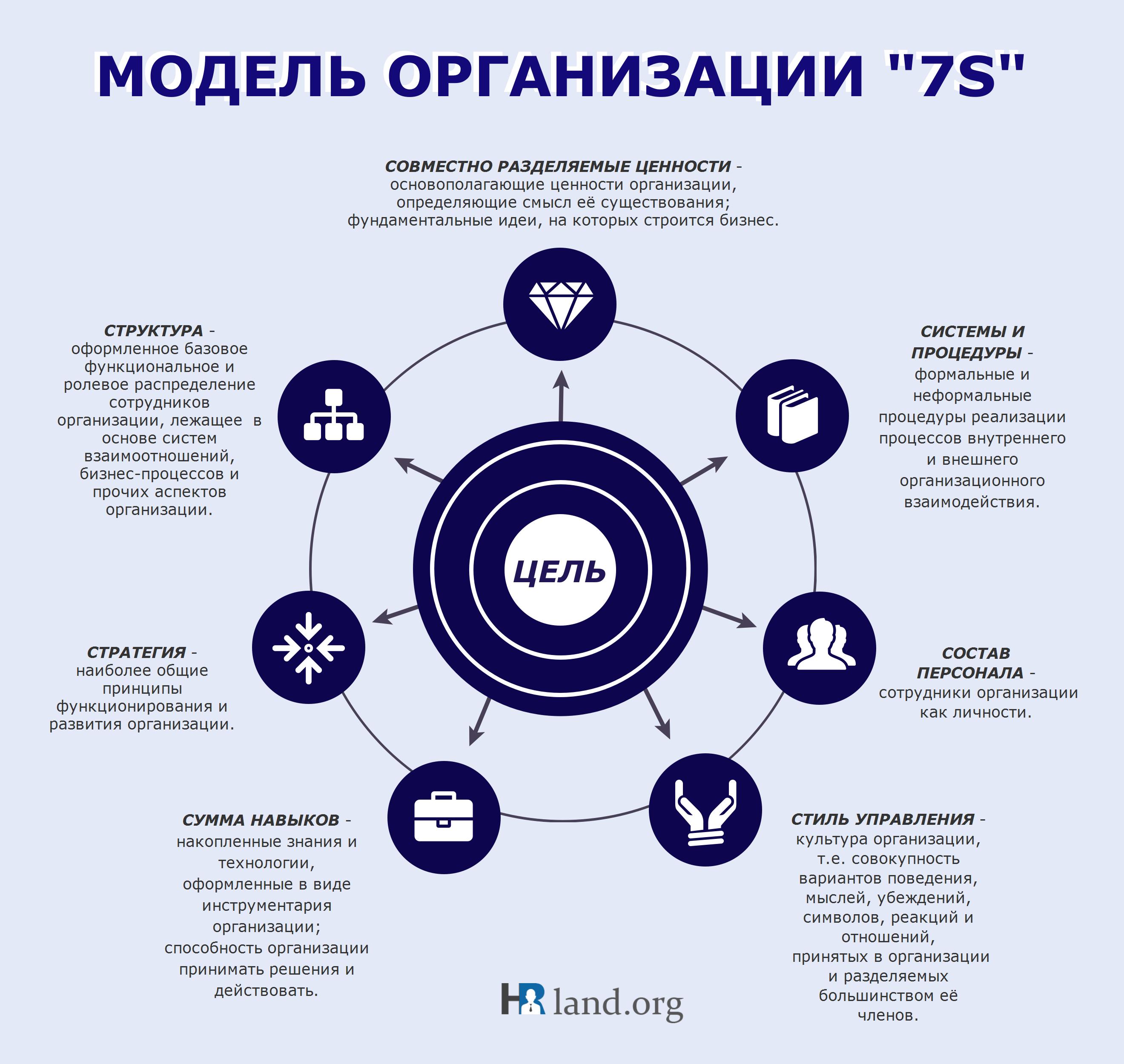 Модель организации 7S