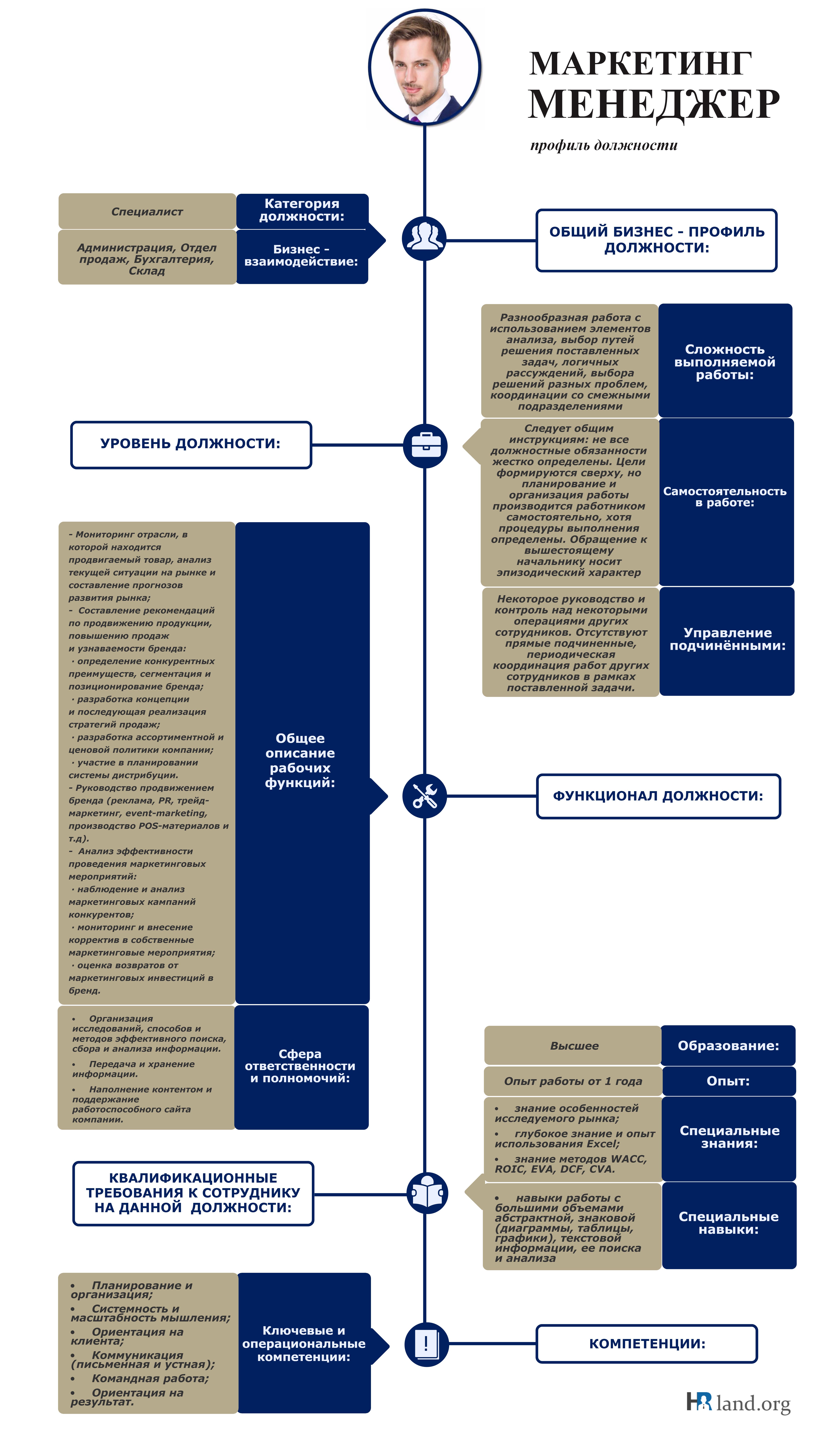 Профиль должности маркетолога