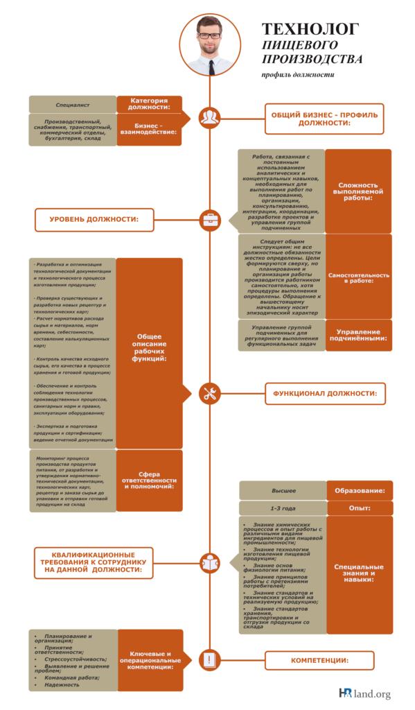 Должностная Инструкция Главного Технолога Пищевого Производства