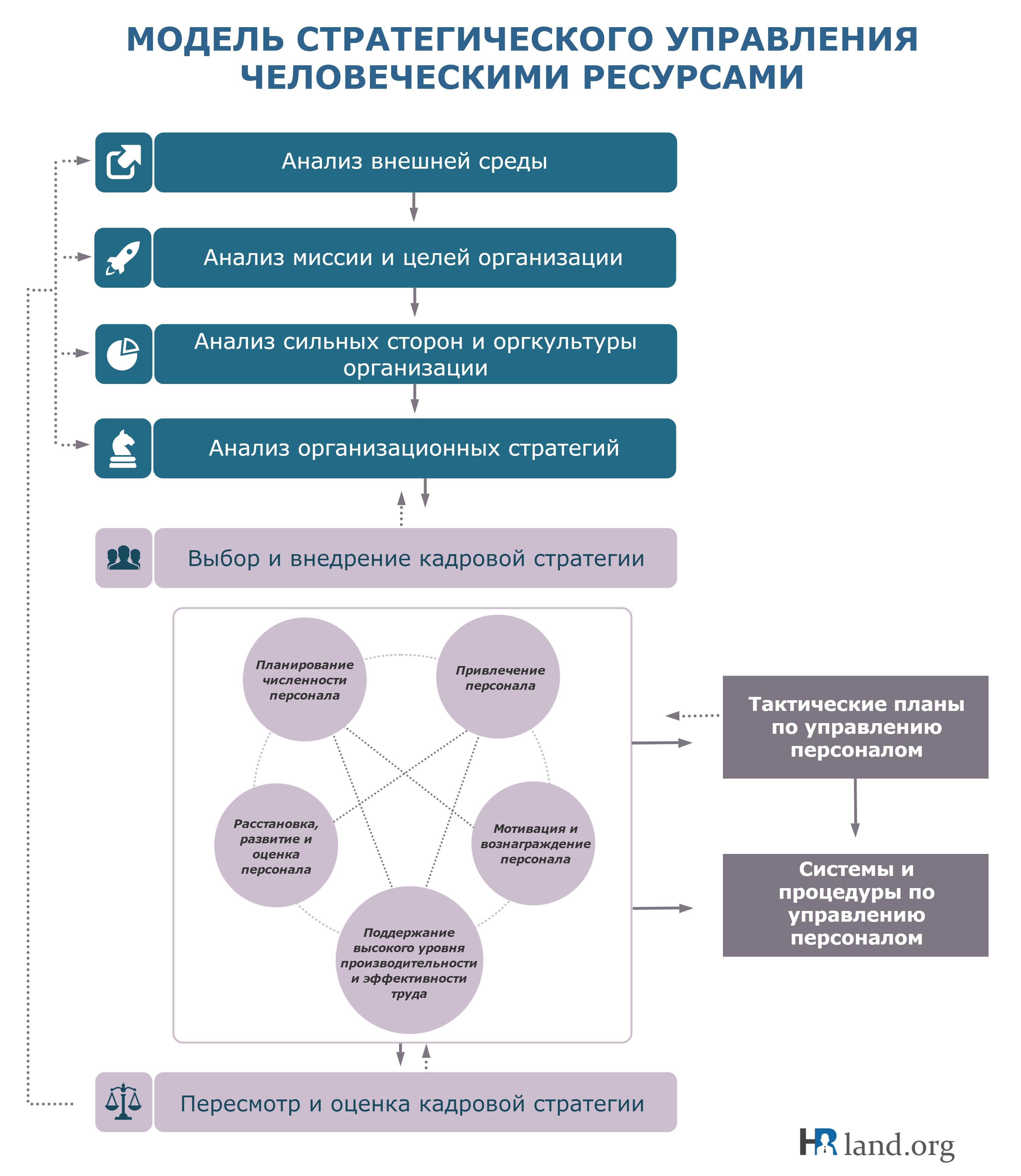 Модель стратегического управления человеческими ресурсами