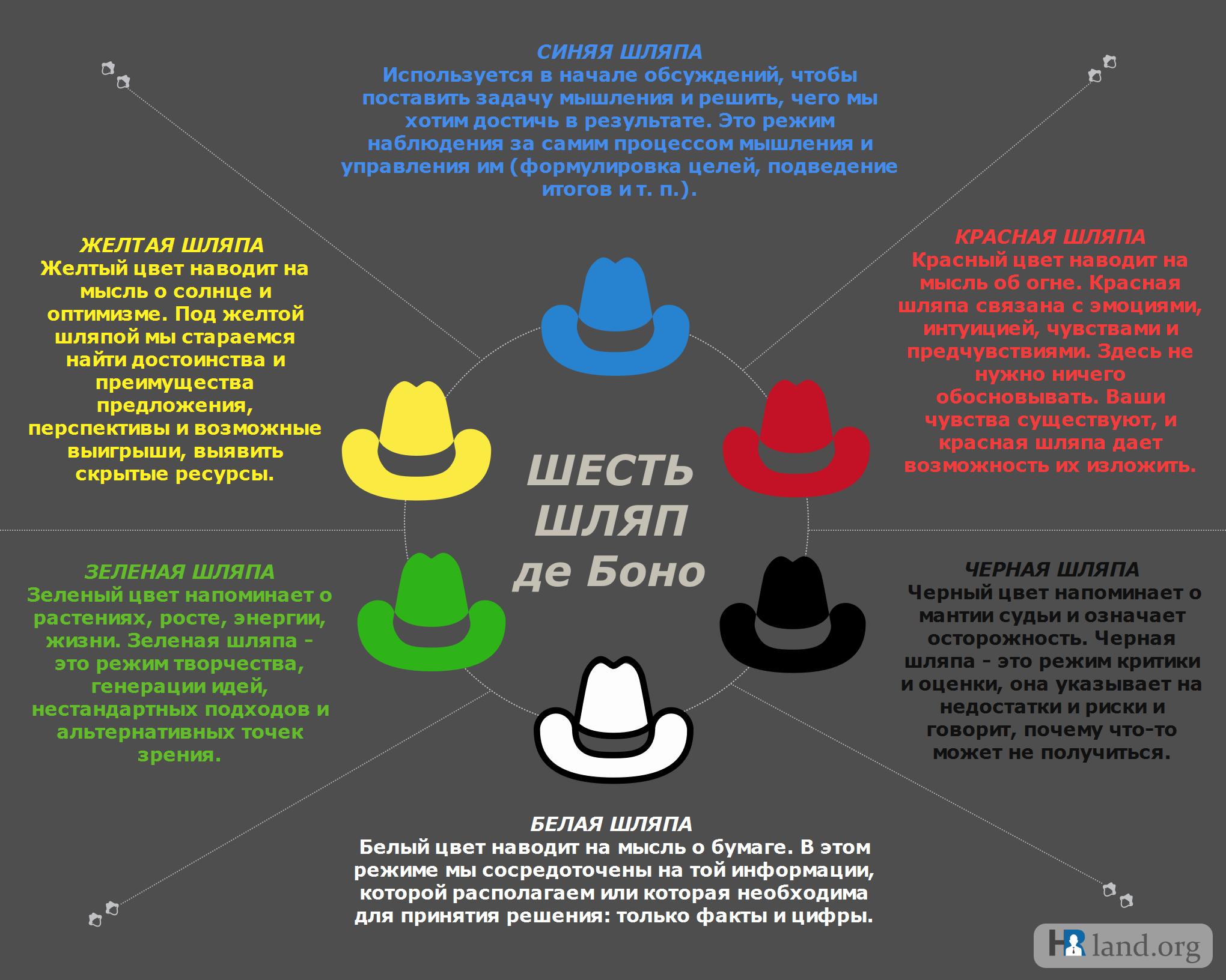 6 шляп де Боно