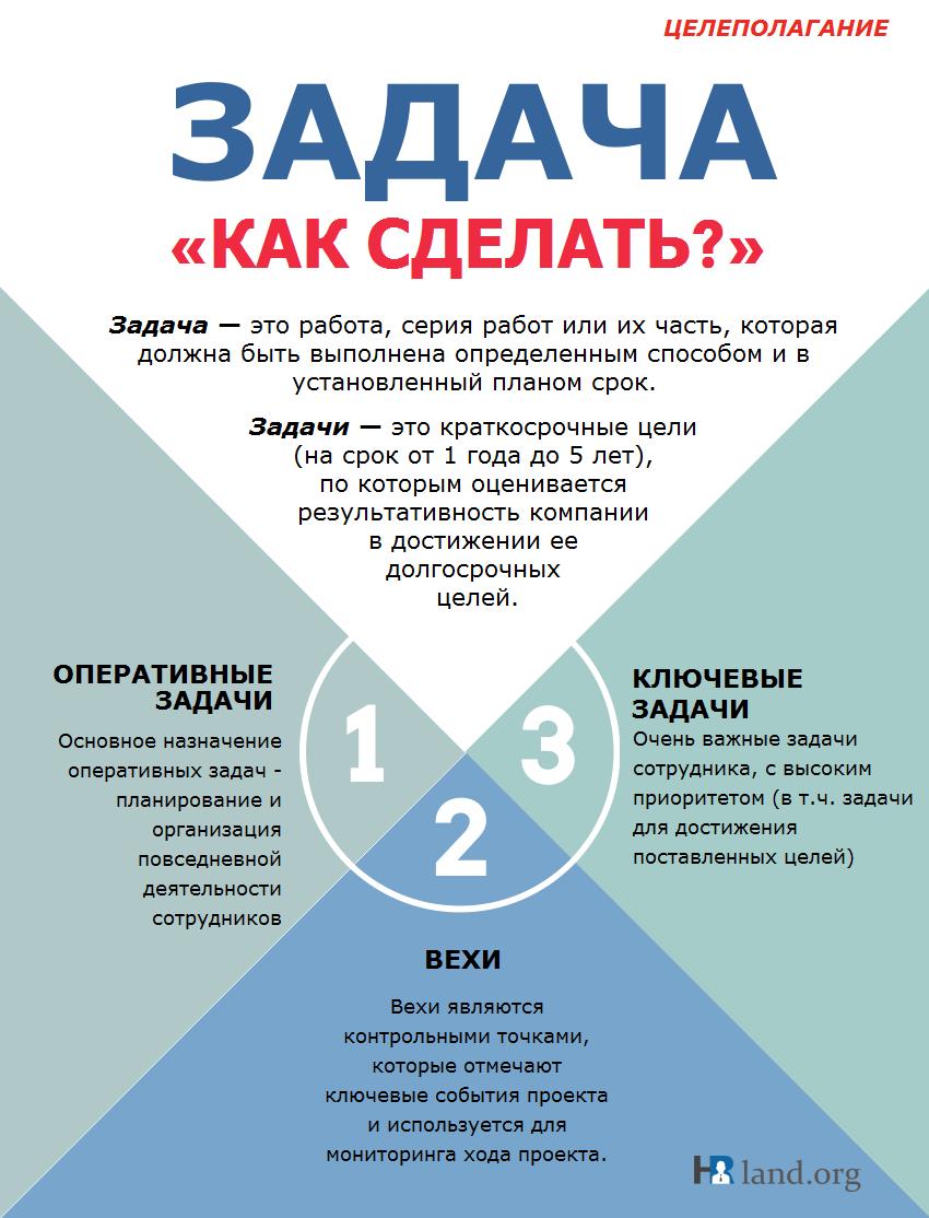 целеполагание_задача