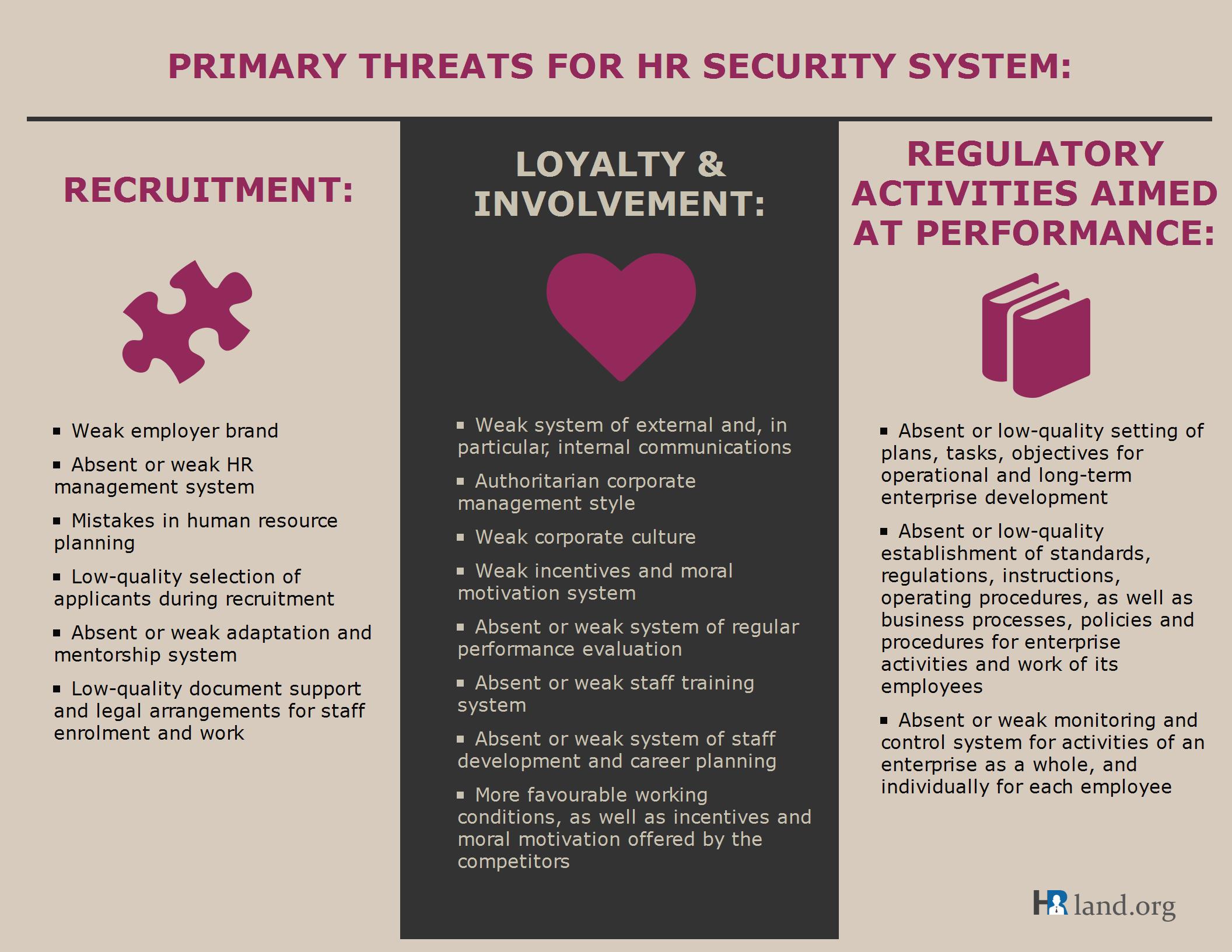 HR Security
