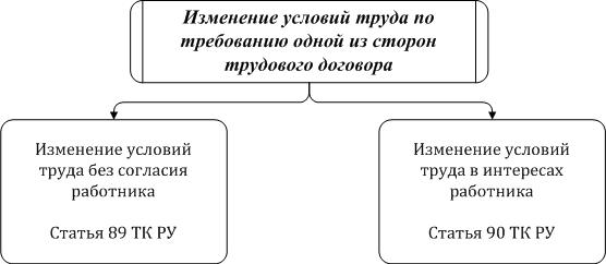 Изменение_тр_дог11