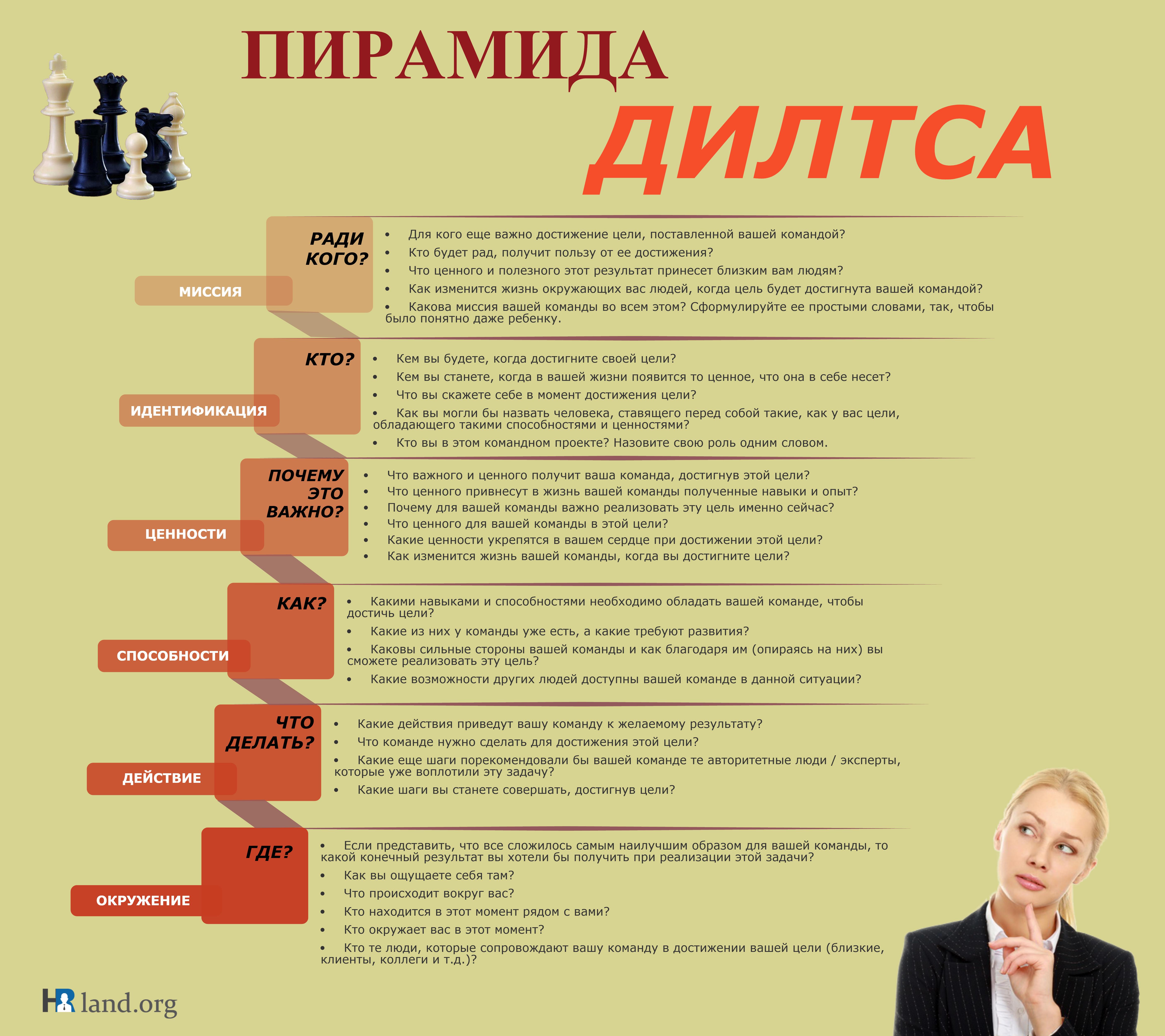 piramida-logicheskih-urovney-diltsa