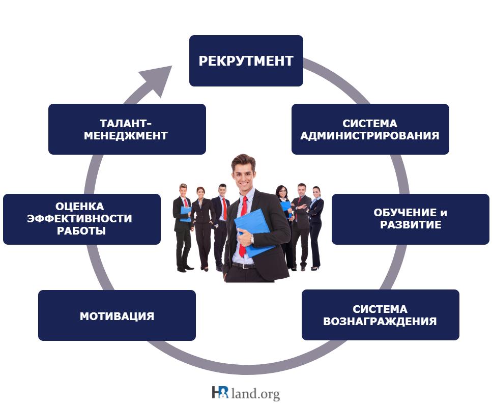 HR как система